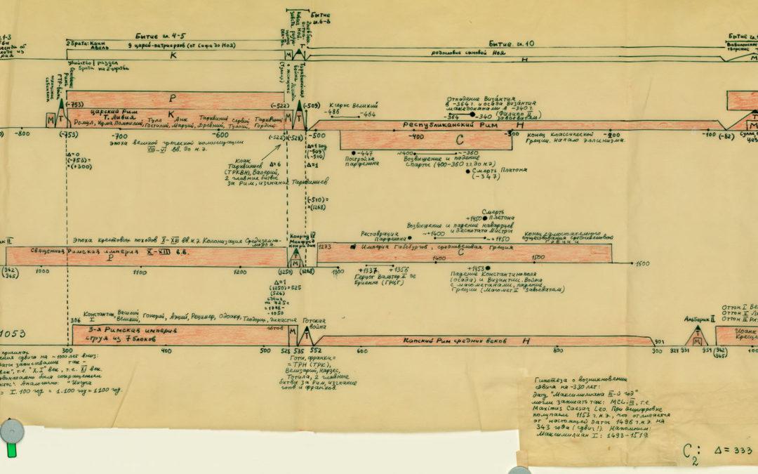 La Nueva Cronología de Fomenko y Nosovskiy