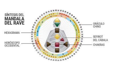 El sistema de diseño humano, según Ra Uru Hu